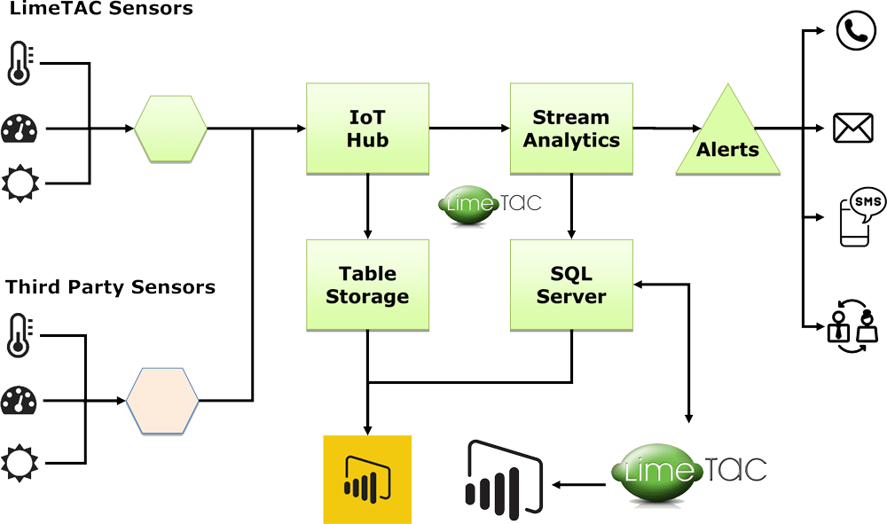 a diagram of LimeTAC's Internet of Things (IoT) capabilities